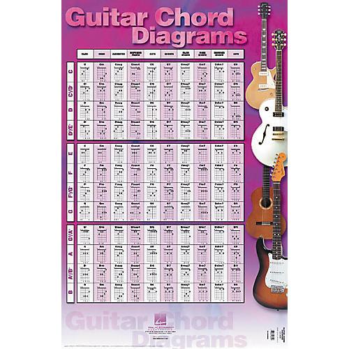 Hal Leonard Guitar Chord Diagrams Poster 22