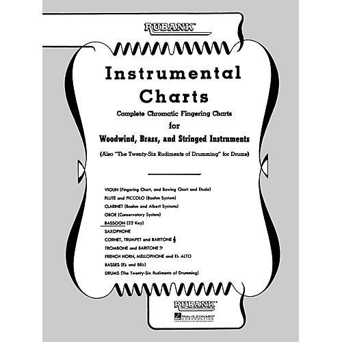 Rubank Publications Rubank Fingering Charts - Bassoon (22 Key) Method Series