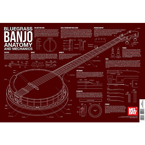 Mel Bay Bluegrass Banjo Anatomy and Mechanics Wall Chart