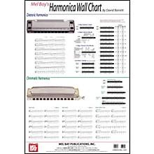 Mel Bay Harmonica Wall Chart
